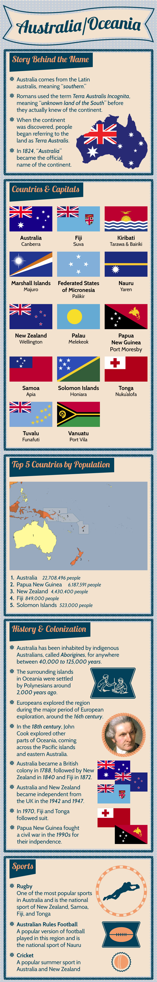 australia-oceania-fast-facts-infographic